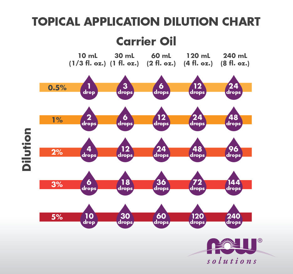 dilution infographic no text