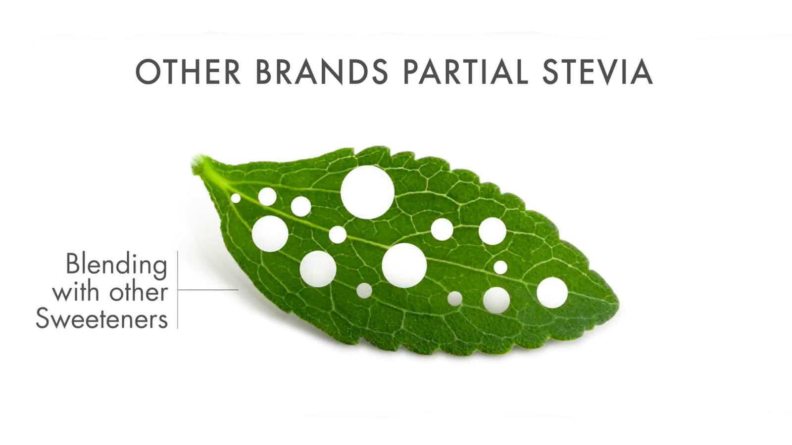 Video thumbnail of Stevia leaf with holes out of it. Reads: Other Brands Partial Stevia Blending with other Sweeteners. Play video is next.